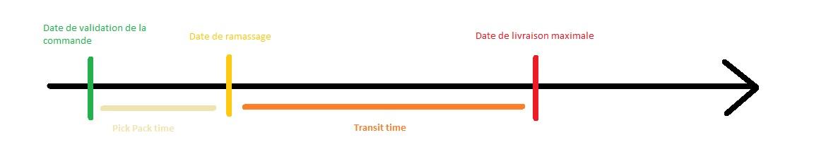 Schéma transist time